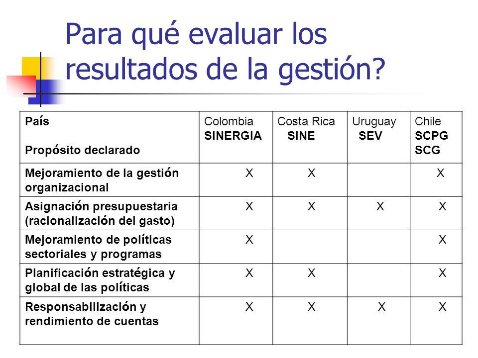 Pa í s Prop ó sito declarado Colombia SINERGIA Costa Rica SINE Uruguay SEV Chile SCPG SCG Mejoramiento de la gesti ó n organizacional X X X Asignaci ó