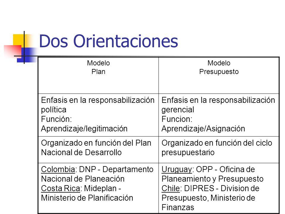Dos Orientaciones Modelo Plan Modelo Presupuesto Enfasis en la responsabilización política Función: Aprendizaje/legitimación Enfasis en la responsabil