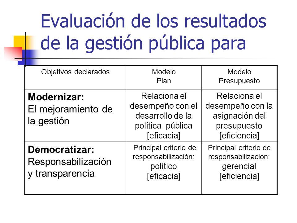 Evaluación de los resultados de la gestión pública para Objetivos declaradosModelo Plan Modelo Presupuesto Modernizar: El mejoramiento de la gestión R