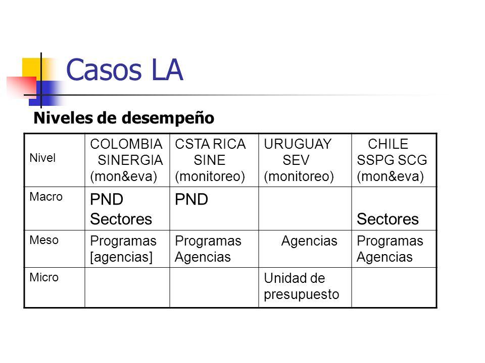 Casos LA Nivel COLOMBIA SINERGIA (mon&eva) CSTA RICA SINE (monitoreo) URUGUAY SEV (monitoreo) CHILE SSPG SCG (mon&eva) Macro PND Sectores PND Sectores
