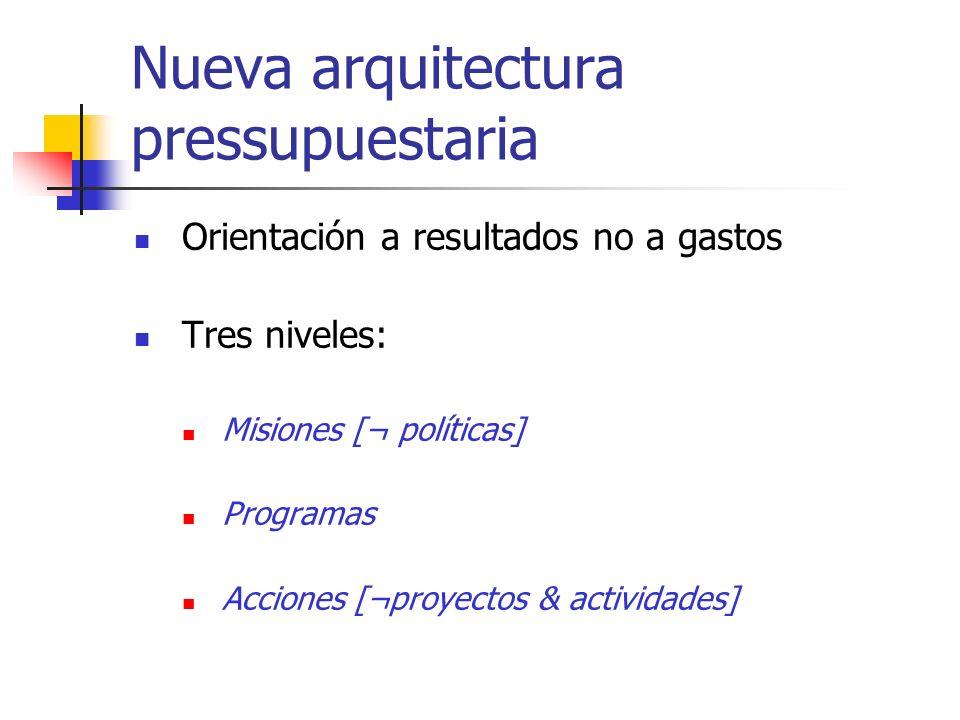 Nueva arquitectura pressupuestaria Orientación a resultados no a gastos Tres niveles: Misiones [¬ políticas] Programas Acciones [¬proyectos & activida
