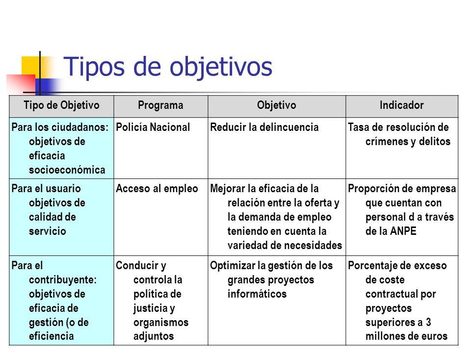 Tipo de ObjetivoProgramaObjetivoIndicador Para los ciudadanos: objetivos de eficacia socioeconómica Policía NacionalReducir la delincuenciaTasa de res
