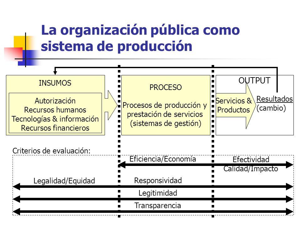 La organización pública como sistema de producción PROCESO Procesos de producción y prestación de servicios (sistemas de gestión) Servicios & Producto