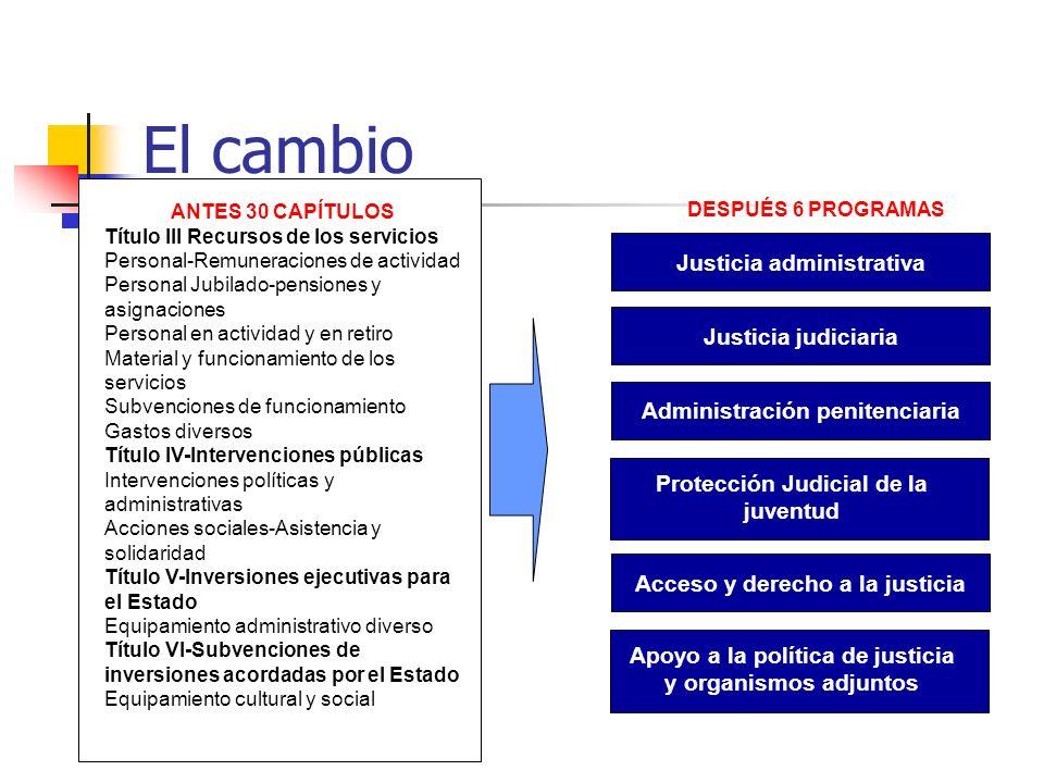 El cambio ANTES 30 CAPÍTULOS Título III Recursos de los servicios Personal-Remuneraciones de actividad Personal Jubilado-pensiones y asignaciones Pers