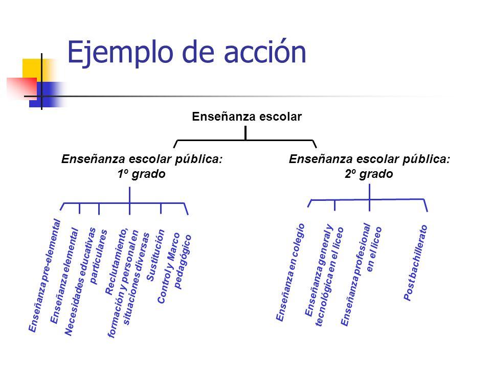 Enseñanza escolar Enseñanza escolar pública: 1º grado Enseñanza pre-elemental Enseñanza escolar pública: 2º grado Enseñanza elemental Necesidades educ