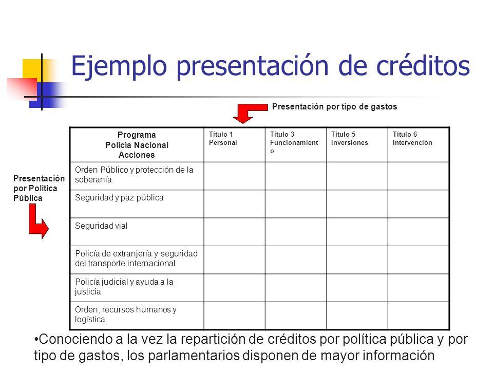 Ejemplo presentación de créditos Presentación por tipo de gastos Presentación por Política Pública Conociendo a la vez la repartición de créditos por