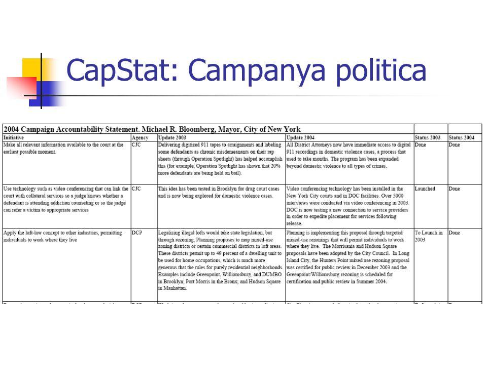 CapStat: Campanya politica