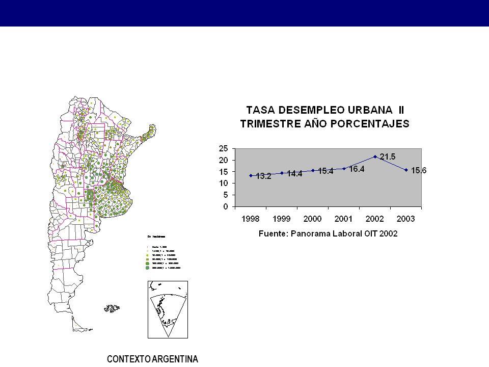 CONTEXTO ARGENTINA Estrategias para el Desarrollo Económico Local