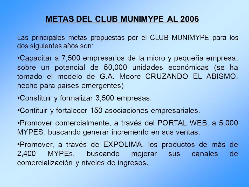 METAS DEL CLUB MUNIMYPE AL 2006 Las principales metas propuestas por el CLUB MUNIMYPE para los dos siguientes años son: Capacitar a 7,500 empresarios