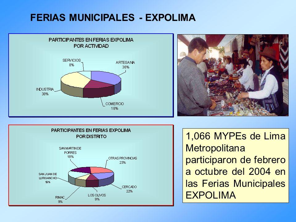 FERIAS MUNICIPALES - EXPOLIMA 1,066 MYPEs de Lima Metropolitana participaron de febrero a octubre del 2004 en las Ferias Municipales EXPOLIMA