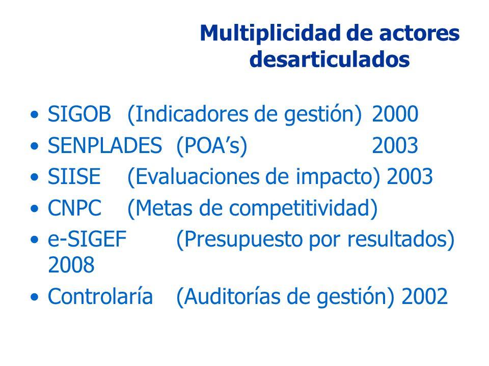 SIGOB (Indicadores de gestión)2000 SENPLADES (POAs)2003 SIISE (Evaluaciones de impacto) 2003 CNPC (Metas de competitividad) e-SIGEF (Presupuesto por resultados) 2008 Controlaría (Auditorías de gestión) 2002 Multiplicidad de actores desarticulados