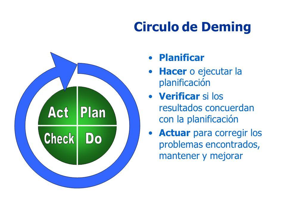 Circulo de Deming Planificar Hacer o ejecutar la planificación Verificar si los resultados concuerdan con la planificación Actuar para corregir los problemas encontrados, mantener y mejorar