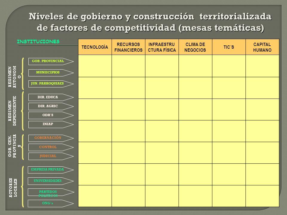 INSTITUCIONES CONTROL JUDICIAL UNIVERSIDADES PARTIDOS POLITICOS ONG´s GOBERNACIÓN EMPRESA PRIVADA TECNOLOGÍA RECURSOS FINANCIEROS INFRAESTRU CTURA FÍS
