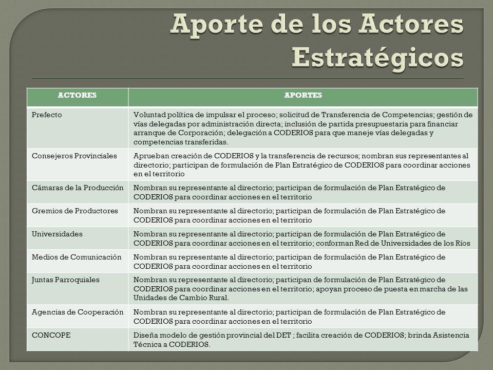 ACTORESAPORTES PrefectoVoluntad política de impulsar el proceso; solicitud de Transferencia de Competencias; gestión de vías delegadas por administrac