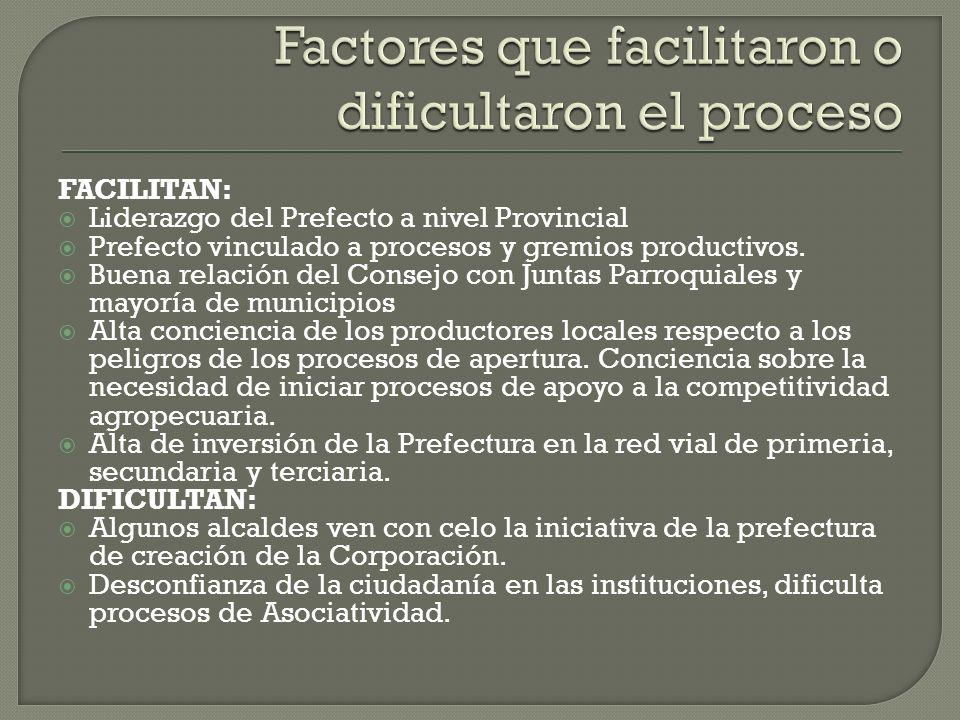 FACILITAN: Liderazgo del Prefecto a nivel Provincial Prefecto vinculado a procesos y gremios productivos. Buena relación del Consejo con Juntas Parroq