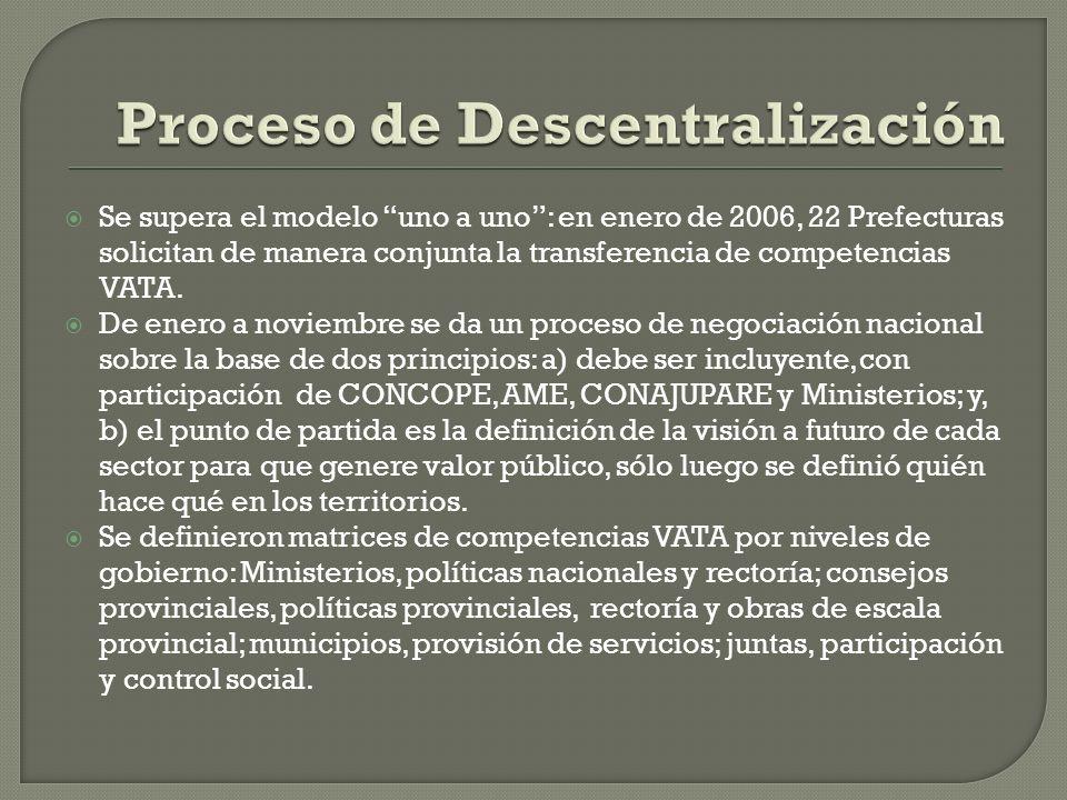 Se inventarió los recursos vinculados a las competencias Se publicó las matrices de competencias en el Registro Oficial, mediante decretos ministeriales.