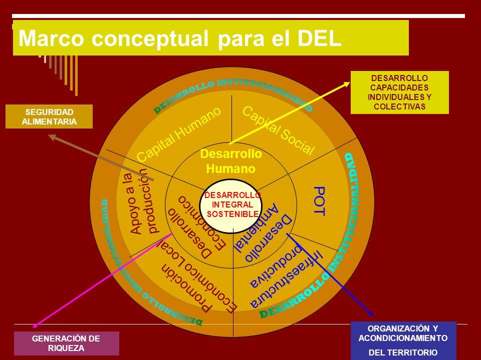 12 DESARROLLO INTEGRAL SOSTENIBLE GENERACIÓN DE RIQUEZA ORGANIZACIÓN Y ACONDICIONAMIENTO DEL TERRITORIO DESARROLLO CAPACIDADES INDIVIDUALES Y COLECTIV