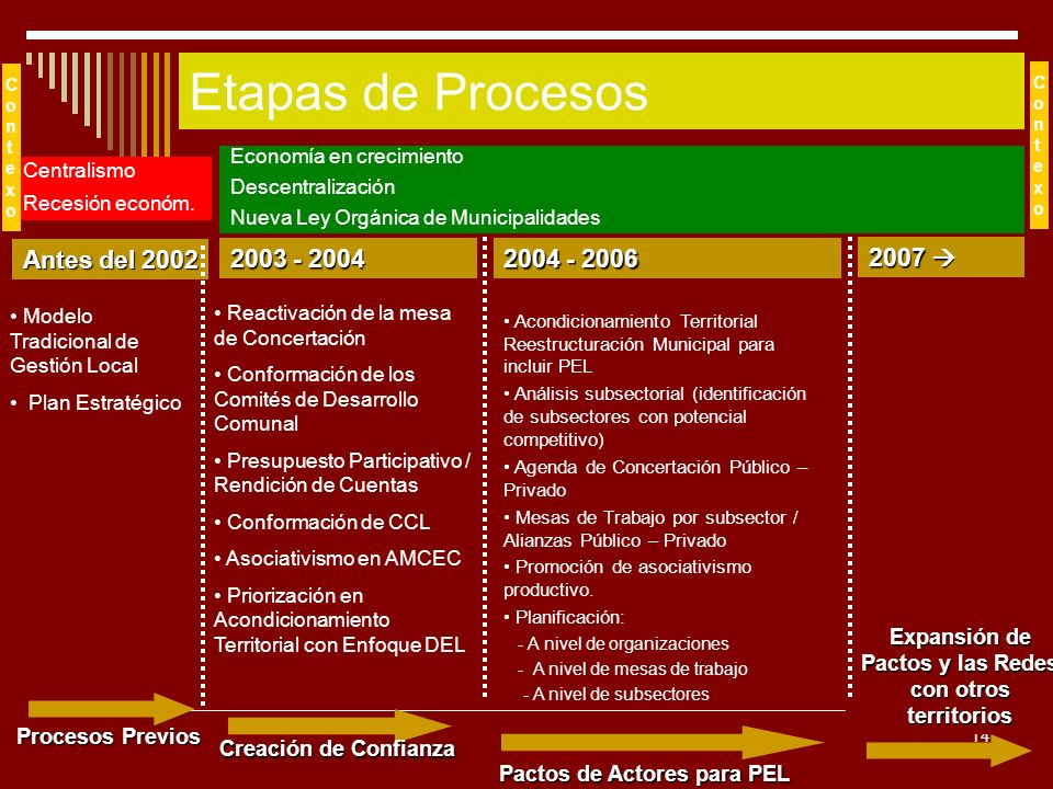 14 Etapas de Procesos 2007 2007 Expansión de Pactos y las Redes con otros territorios Centralismo Recesión económ. ContexoContexo Antes del 2002 Proce