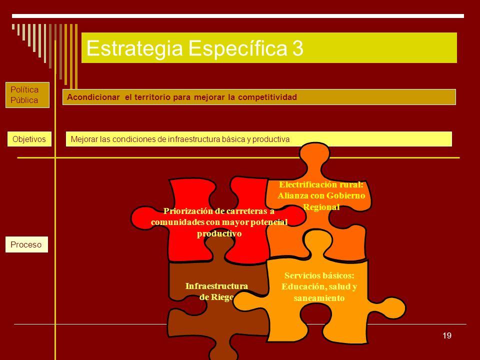 19 Estrategia Específica 3 Acondicionar el territorio para mejorar la competitividad Mejorar las condiciones de infraestructura básica y productivaObj