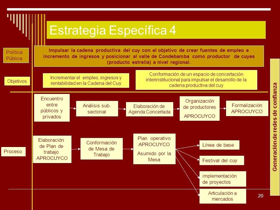 20 Impulsar la cadena productiva del cuy con el objetivo de crear fuentes de empleo e incremento de ingresos y posicionar al valle de Condebamba como