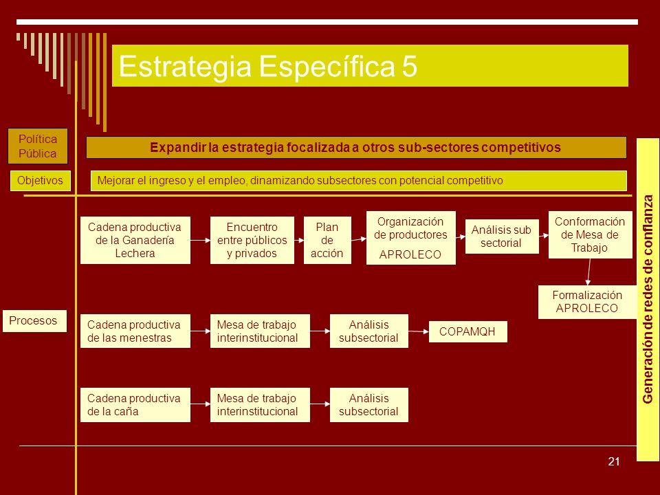 21 Expandir la estrategia focalizada a otros sub-sectores competitivos Encuentro entre públicos y privados Organización de productores APROLECO Plan d