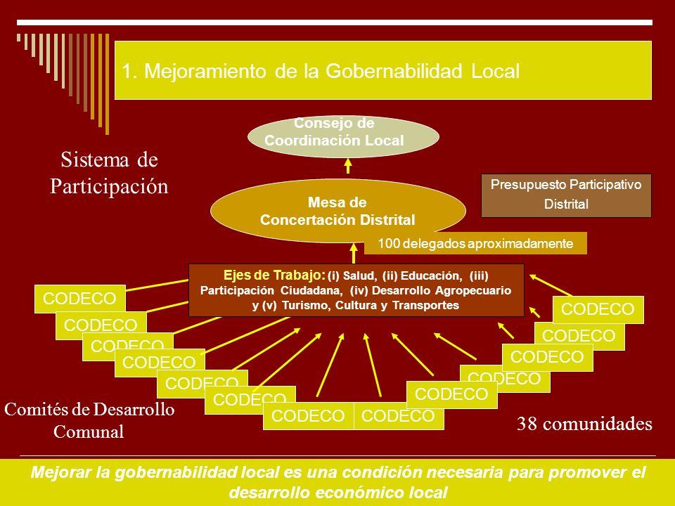16 1.Gobernabilidad 4.