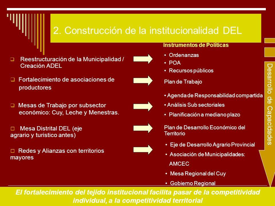 6 2. Construcción de la institucionalidad DEL Reestructuración de la Municipalidad / Creación ADEL Ordenanzas POA Recursos públicos Plan de Trabajo Ag