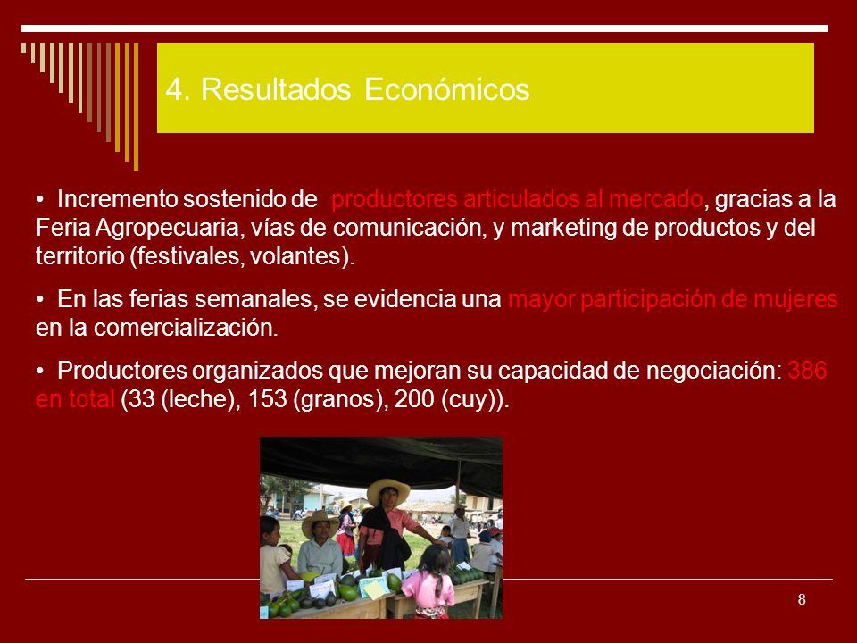 8 4. Resultados Económicos Incremento sostenido de productores articulados al mercado, gracias a la Feria Agropecuaria, vías de comunicación, y market