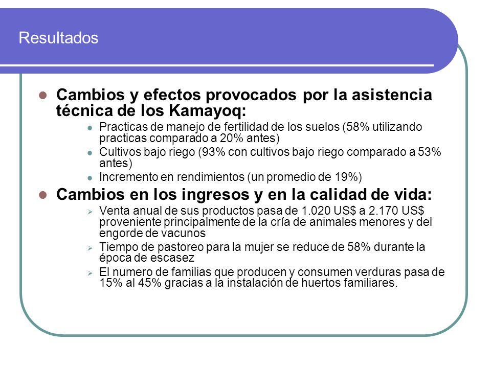 Resultados Cambios y efectos provocados por la asistencia técnica de los Kamayoq: Practicas de manejo de fertilidad de los suelos (58% utilizando prac