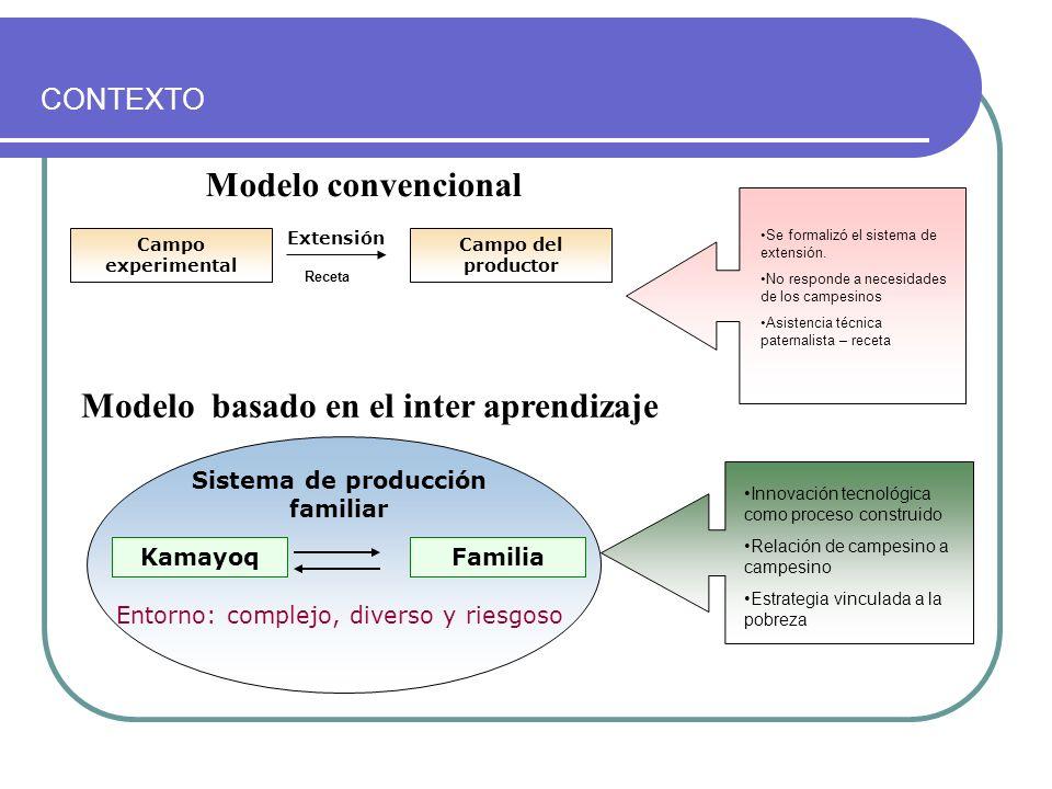 Campo experimental Campo del productor Extensión KamayoqFamilia Sistema de producción familiar Entorno: complejo, diverso y riesgoso Modelo convencion