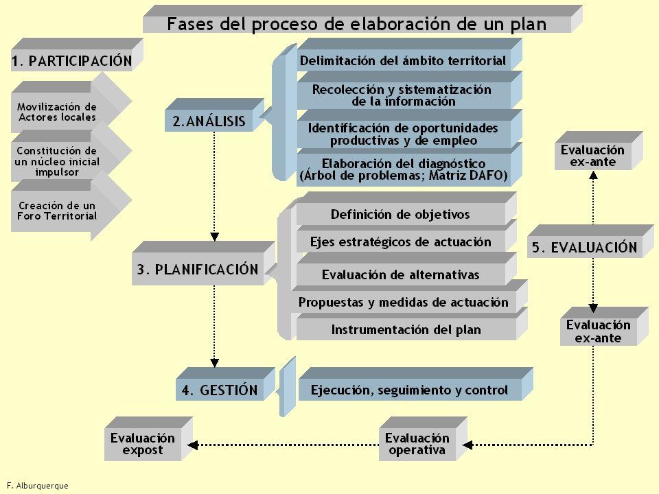 4 PLAN PROGRAMA 4 PROGRAMA 1 Proyecto 1.1 Proyecto 1.2 Proyecto 3.1 Proyecto 3.2 Proyecto 4.1 Proyecto 4.2 PROGRAMA 2 PROGRAMA 3 Proyecto 2.1 Proyecto 2.2 Proyecto 2.3 Actividad 1.1.1 Actividad 1.1.2 Actividad 1.2.1 Actividad 2.1.1 Actividad 2.1.2 Actividad 2.2.1 Actividad 2.3.1 Actividad 2.3.2 Actividad 3.1.1 Actividad 3.2.1 Actividad 3.2.2 Actividad 4.1.1 Actividad 4.1.2 Actividad 4.2.1 Actividad 4.2.2 Niveles operacionales de un plan