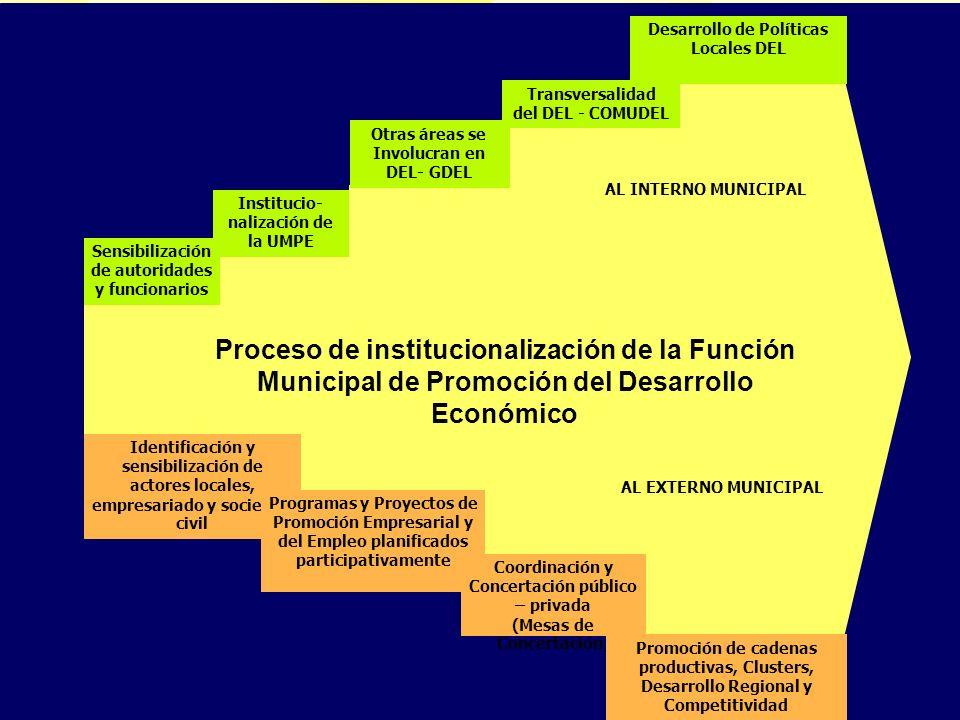 PLAN DE DESARROLLO DE CAPACIDADES Desarrollo de Políticas Locales DEL AL INTERNO MUNICIPAL Proceso de institucionalización de la Función Municipal de