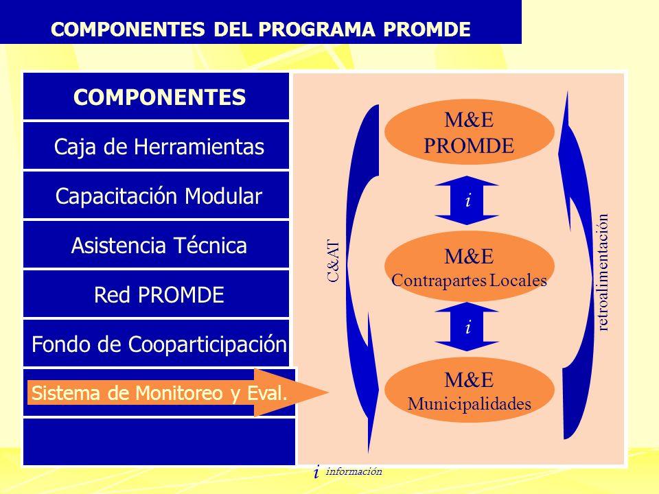 COMPONENTES DEL PROGRAMA PROMDE COMPONENTES Caja de Herramientas Capacitación Modular Asistencia Técnica Red PROMDE Fondo de Cooparticipación Sistema
