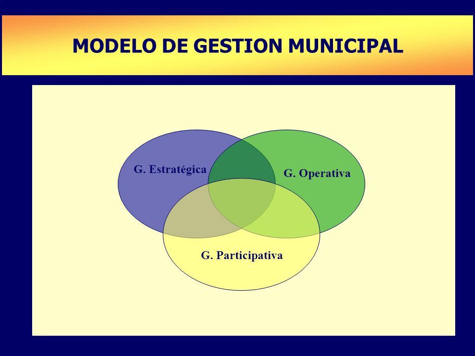 PLAN DE DESARROLLO DE CAPACIDADES MODELO DE GESTION MUNICIPAL G. Estratégica G. Operativa G. Participativa