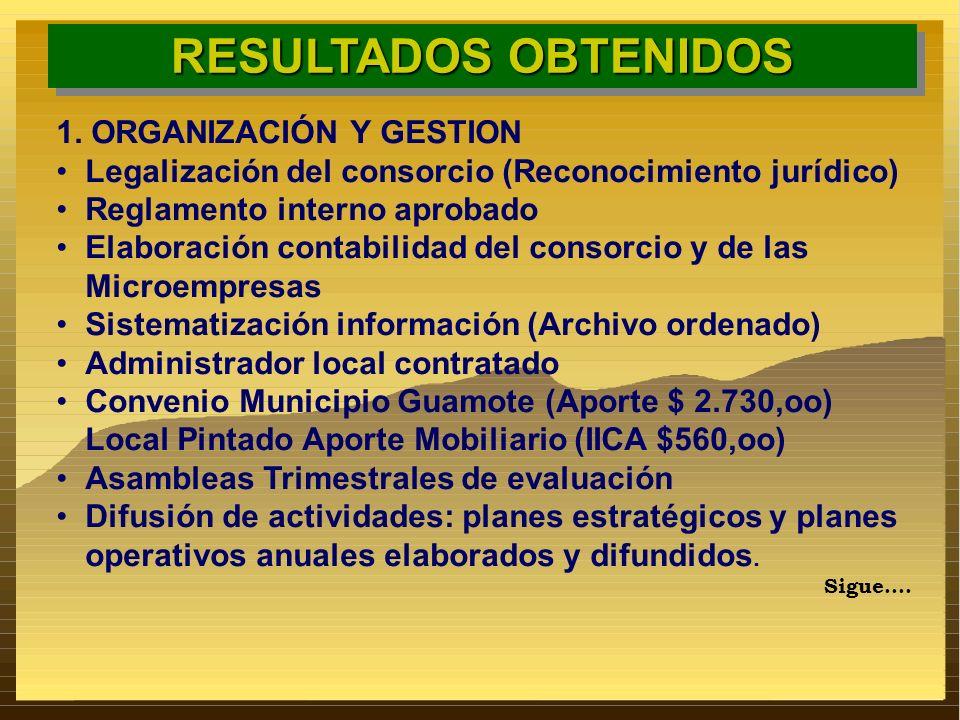 RESULTADOS OBTENIDOS 1. ORGANIZACIÓN Y GESTION Legalización del consorcio (Reconocimiento jurídico) Reglamento interno aprobado Elaboración contabilid
