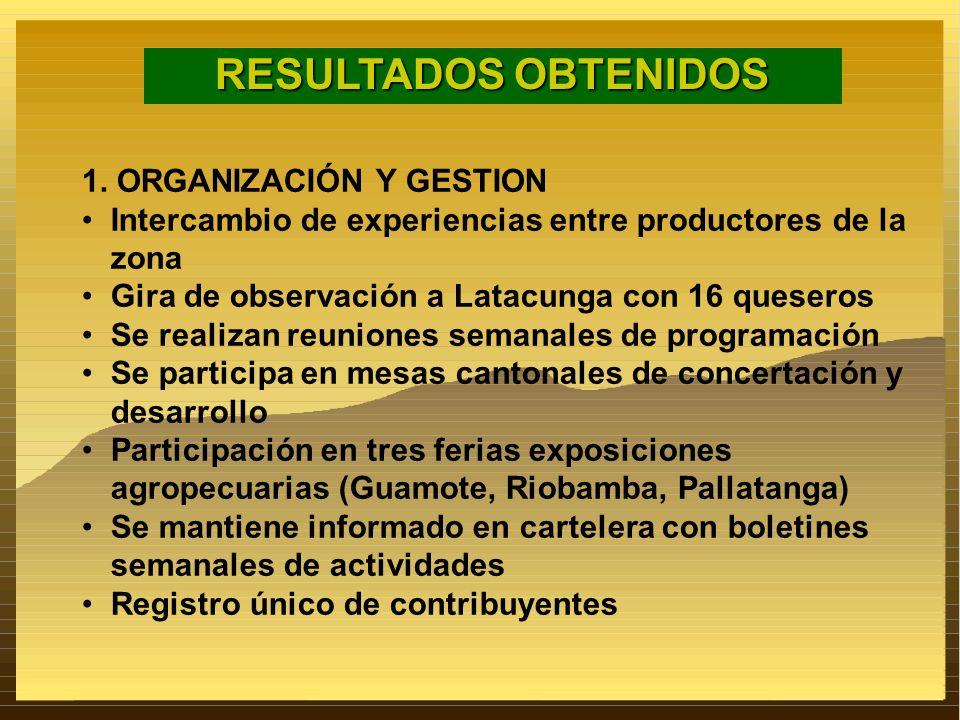 RESULTADOS OBTENIDOS 1. ORGANIZACIÓN Y GESTION Intercambio de experiencias entre productores de la zona Gira de observación a Latacunga con 16 quesero