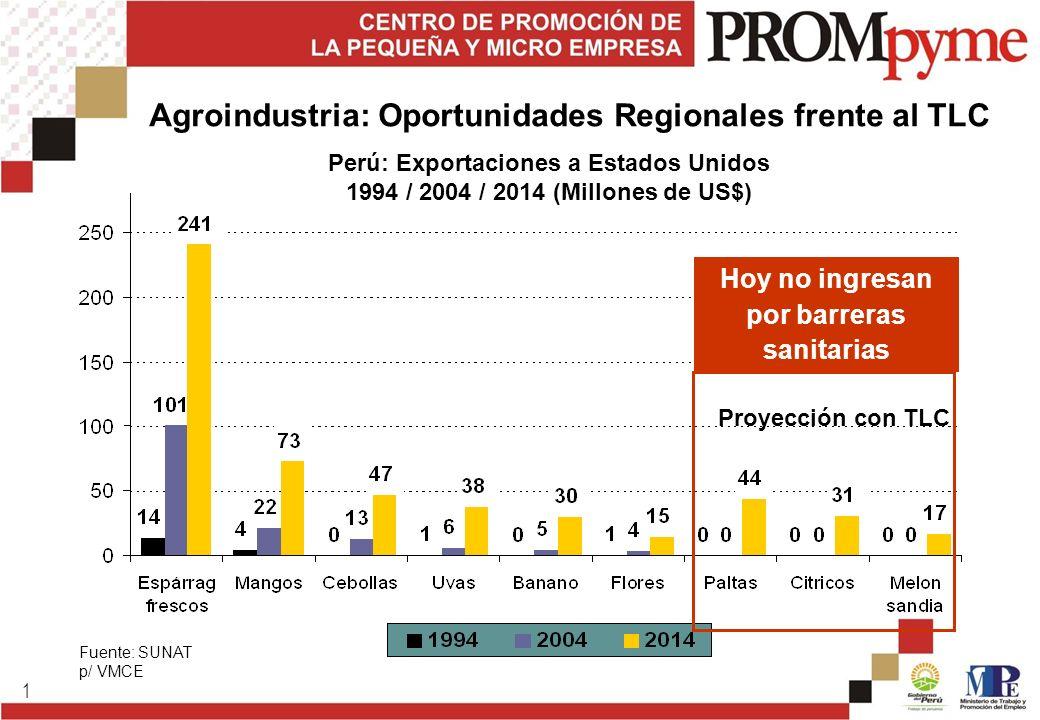 1 Fuente: SUNAT p/ VMCE Perú: Exportaciones a Estados Unidos 1994 / 2004 / 2014 (Millones de US$) Proyección con TLC Hoy no ingresan por barreras sani
