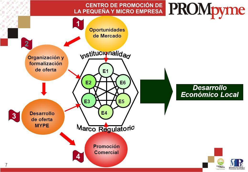 7 Desarrollo Económico Local Organización y formalización de oferta Desarrollo de oferta MYPE Promoción Comercial E2 E1 E4 E3E5 E6 1 2 3 4 Oportunidad