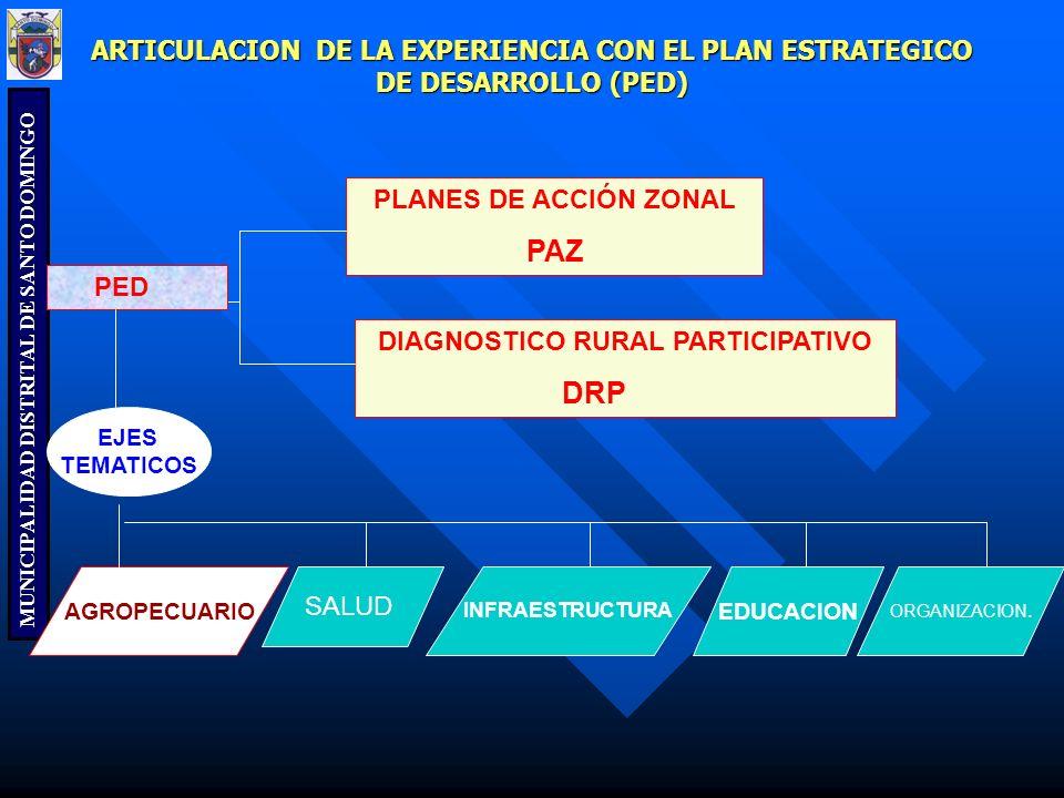 MUNICIPALIDAD DISTRITAL DE SANTO DOMINGO ARTICULACION DE LA EXPERIENCIA CON EL PLAN ESTRATEGICO DE DESARROLLO (PED) PLANES DE ACCIÓN ZONAL PAZ DIAGNOS