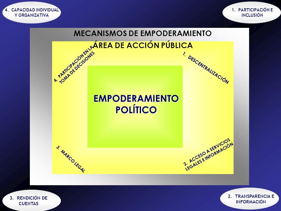 MECANISMOS DE EMPODERAMIENTO EMPODERAMIENTO POLÍTICO ÁREA DE ACCIÓN PÚBLICA 3.