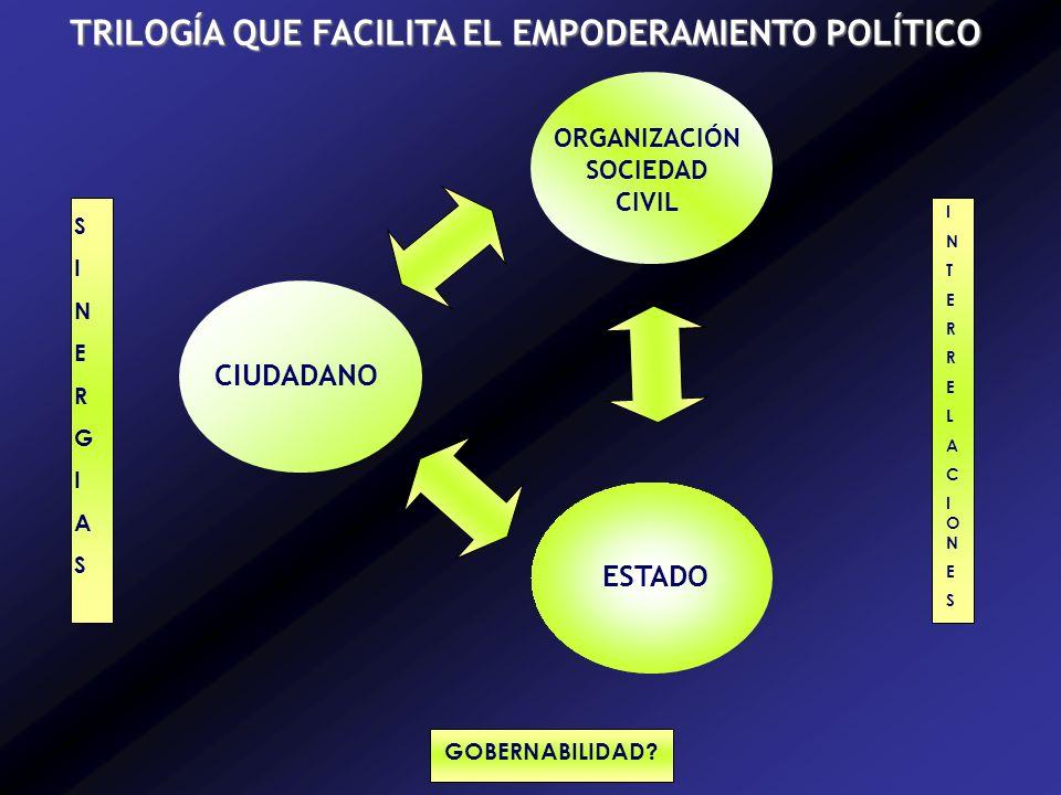 TRILOGÍA QUE FACILITA EL EMPODERAMIENTO POLÍTICO ORGANIZACIÓN SOCIEDAD CIVIL CIUDADANO ESTADO SINERGIASSINERGIAS INTERRELACIONESINTERRELACIONES GOBERNABILIDAD