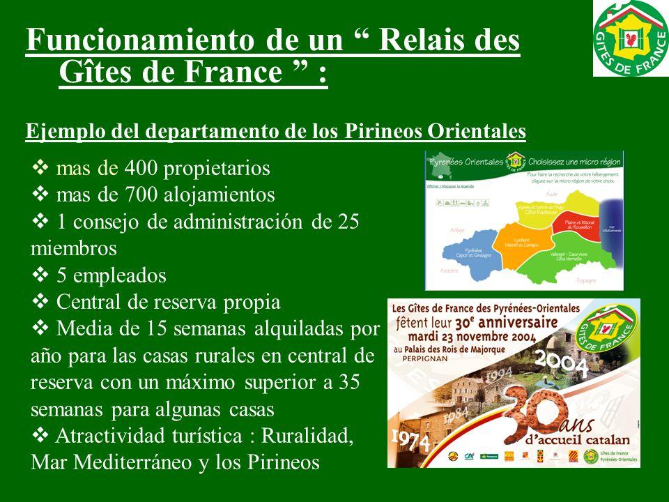 Funcionamiento de un Relais des Gîtes de France : Ejemplo del departamento de los Pirineos Orientales mas de 400 propietarios mas de 700 alojamientos