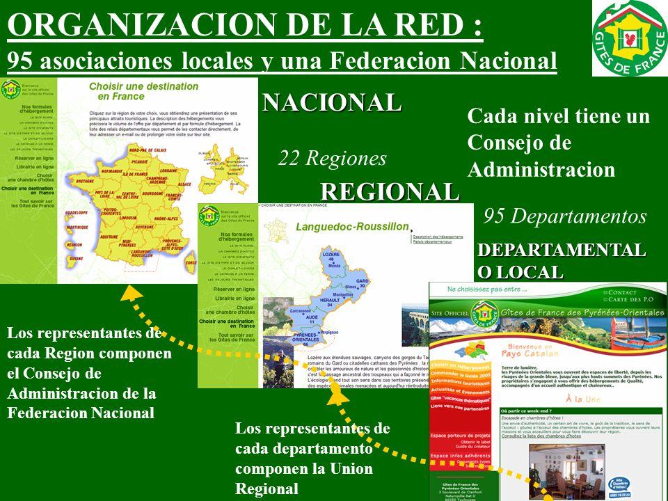 ORGANIZACION DE LA RED : 95 asociaciones locales y una Federacion NacionalNACIONAL REGIONAL DEPARTAMENTAL O LOCAL 22 Regiones 95 Departamentos Cada ni