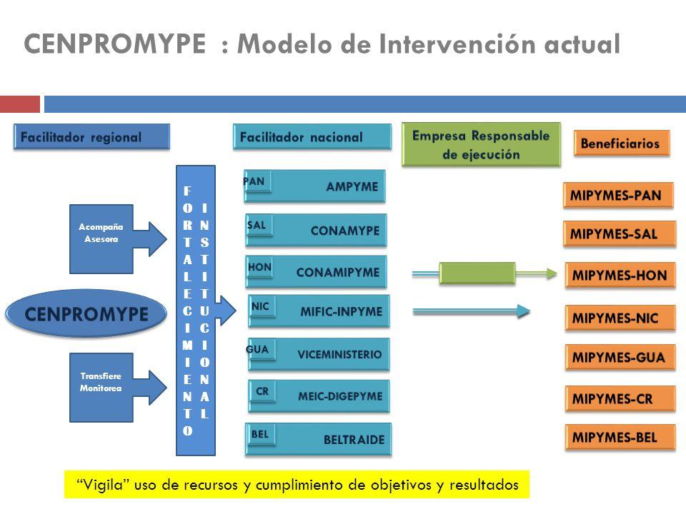 CENPROMYPE : Modelo de Intervención actual Acompaña Asesora Transfiere Monitorea Vigila uso de recursos y cumplimiento de objetivos y resultados