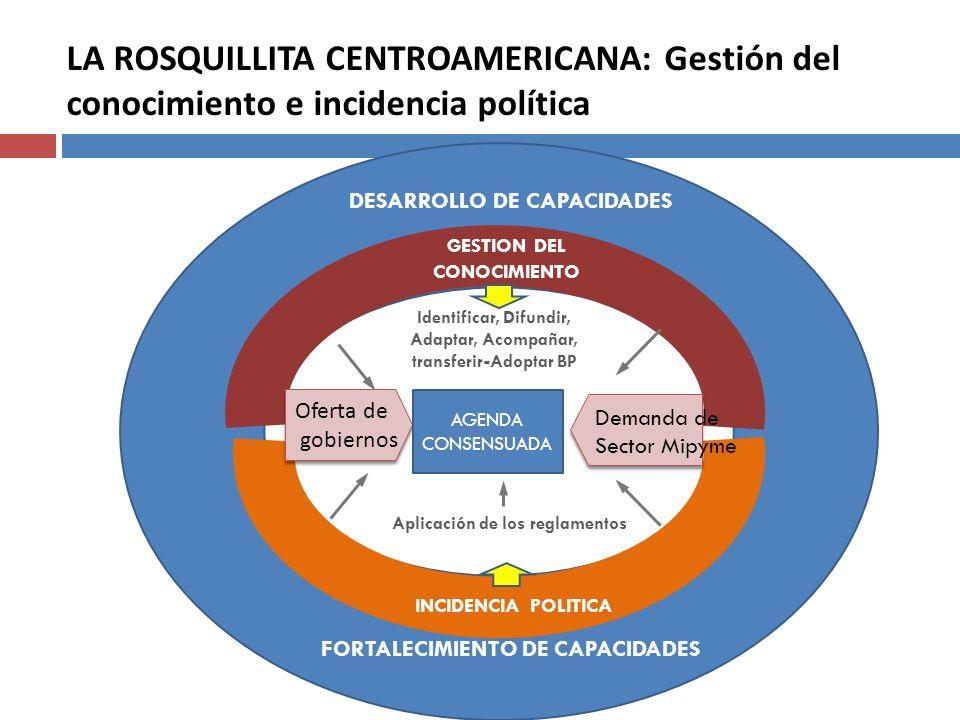 LA ROSQUILLITA CENTROAMERICANA: Gestión del conocimiento e incidencia política Identificar, Difundir, Adaptar, Acompañar, transferir-Adoptar BP Aplica