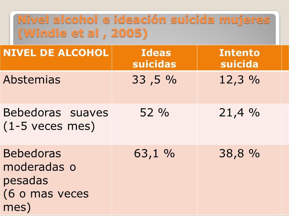 Nivel alcohol e ideación suicida mujeres (Windle et al, 2005) NIVEL DE ALCOHOL Ideas suicidas Intento suicida Abstemias33,5 %12,3 % Bebedoras suaves (