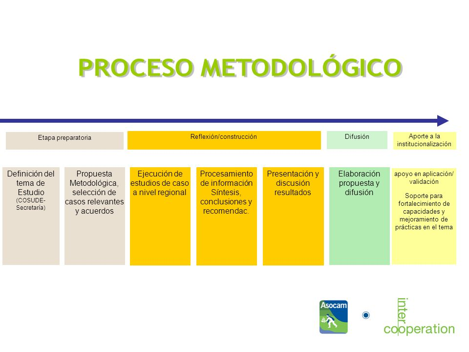 Qué dinámicas se promueven? Definición del tema de Estudio (COSUDE- Secretaría) Propuesta Metodológica, selección de casos relevantes y acuerdos Ejecu