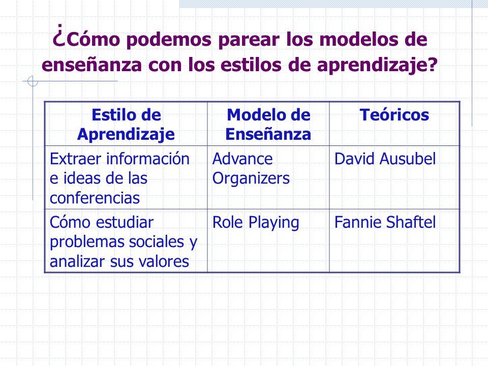 ¿ Cómo podemos parear los modelos de enseñanza con los estilos de aprendizaje? Estilo de Aprendizaje Modelo de Enseñanza Teóricos Extraer información