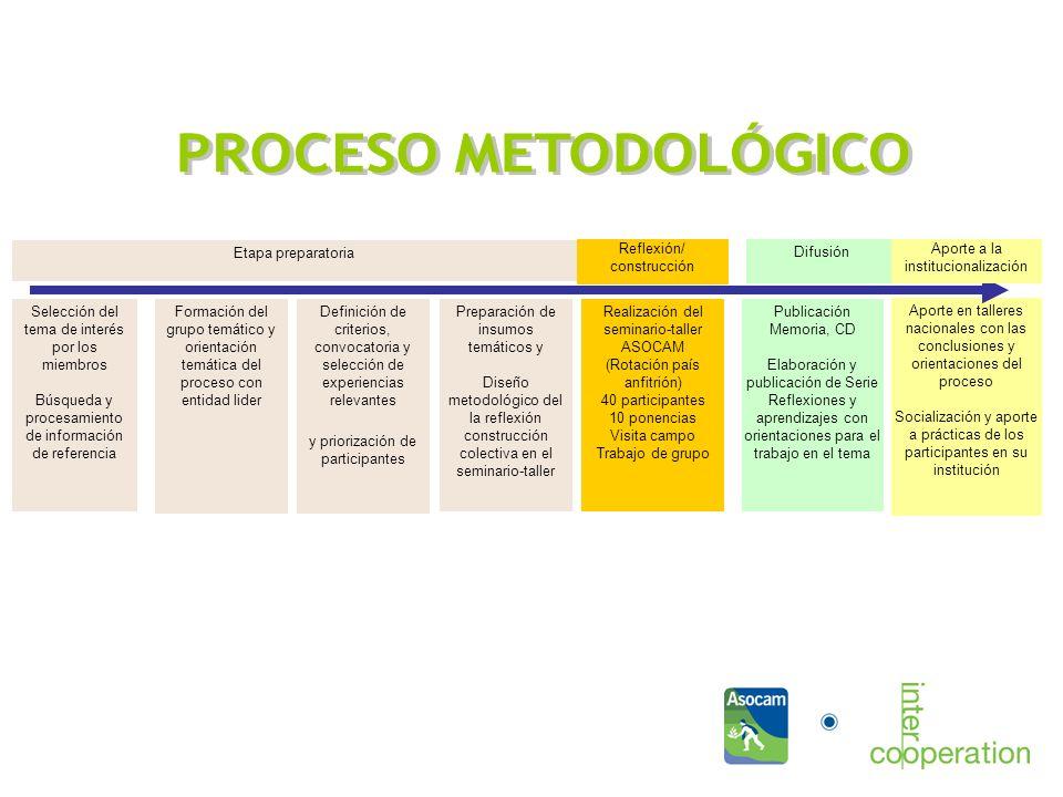 Aporte en talleres nacionales con las conclusiones y orientaciones del proceso Socialización y aporte a prácticas de los participantes en su institución Qué dinámicas se promueven.