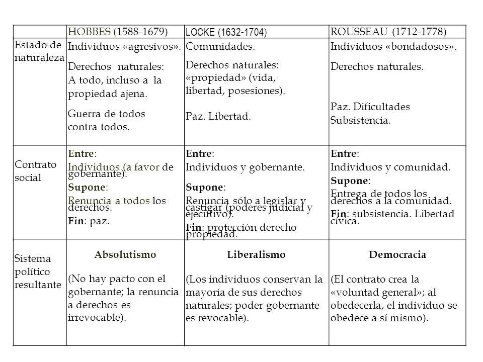 HOBBES (1588-1679) LOCKE (1632-1704) ROUSSEAU (1712-1778) Estado de naturaleza Individuos «agresivos». Derechos naturales: A todo, incluso a la propie